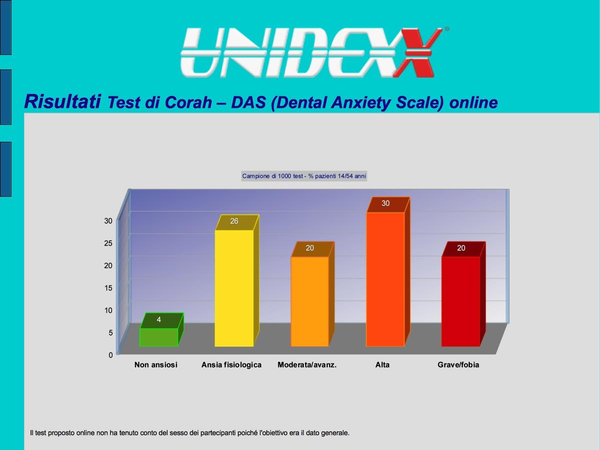 risultati test di Corah
